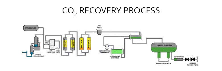 CO2 Recovery Process