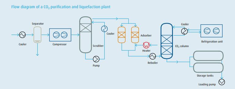 Carbon Dioxide Purification Process
