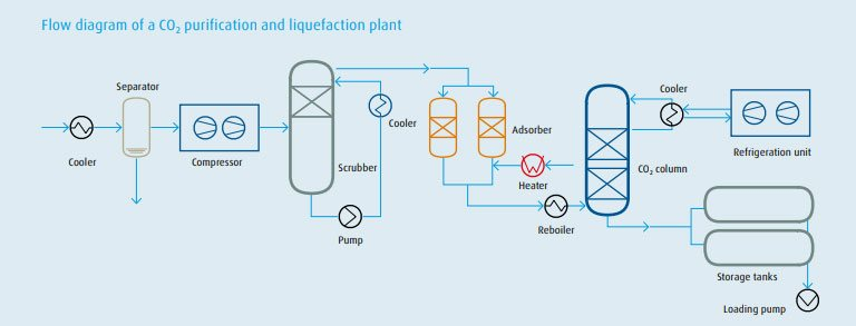 Carbon Dioxide Purification Process