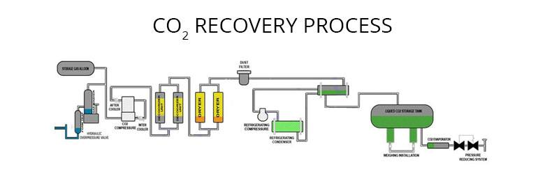 CO2 Recovery Process